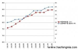 近15年中国蜂蜜产量蜂群数量趋势图