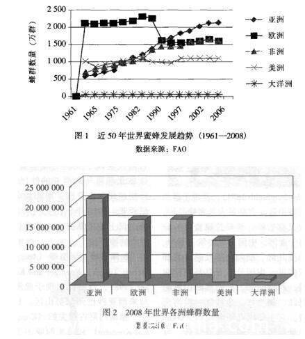 亚洲蜂群数量发展趋势分析