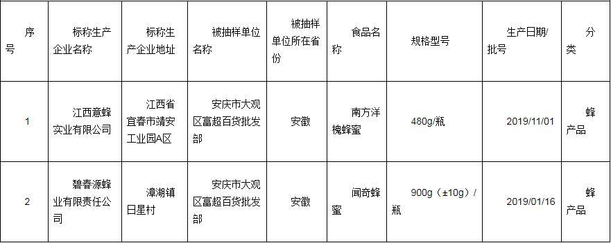 安庆市抽检蜂产品   2批次全部合格